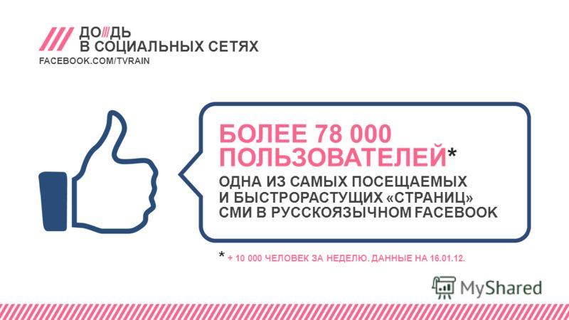 ДО///ДЬ В СОЦИАЛЬНЫХ СЕТЯХ FACEBOOK.COM/TVRAIN БОЛЕЕ 78 000 ПОЛЬЗОВАТЕЛЕЙ* ОДНА ИЗ САМЫХ ПОСЕЩАЕМЫХ И БЫСТРОРАСТУЩИХ «СТРАНИЦ» СМИ В РУССКОЯЗЫЧНОМ FACEBOOK * + 10 000 ЧЕЛОВЕК ЗА НЕДЕЛЮ. ДАННЫЕ НА 16.01.12.