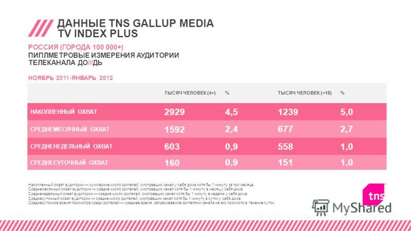 ДАННЫЕ TNS GALLUP MEDIA TV INDEX PLUS ТЫСЯЧ ЧЕЛОВЕК (4+)%ТЫСЯЧ ЧЕЛОВЕК (+18)% НАКОПЛЕННЫЙ ОХВАТ 2929 4,512395,0 СРЕДНЕМЕСЯЧНЫЙ ОХВАТ 1592 2,46772,7 СРЕДНЕНЕДЕЛЬНЫЙ ОХВАТ 603 0,95581,0 СРЕДНЕСУТОЧНЫЙ ОХВАТ 160 0,91511,0 РОССИЯ (ГОРОДА 100 000+) ПИПЛМЕ
