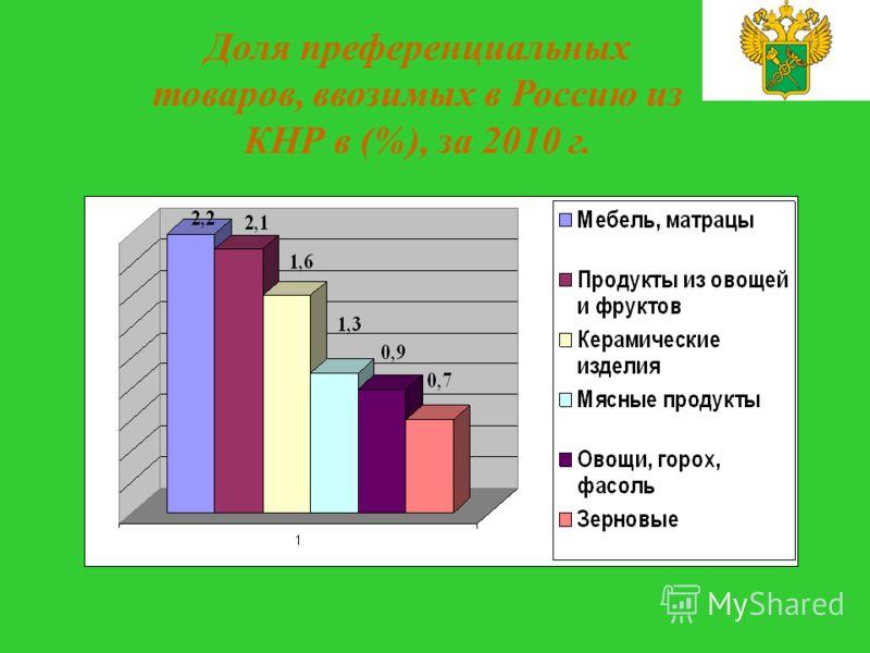 Доля преференциальных товаров, ввозимых в Россию из КНР в (%), за 2010 г.