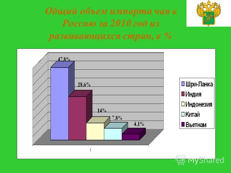 Общий объем импорта чая в Россию за 2010 год из развивающихся стран, в %