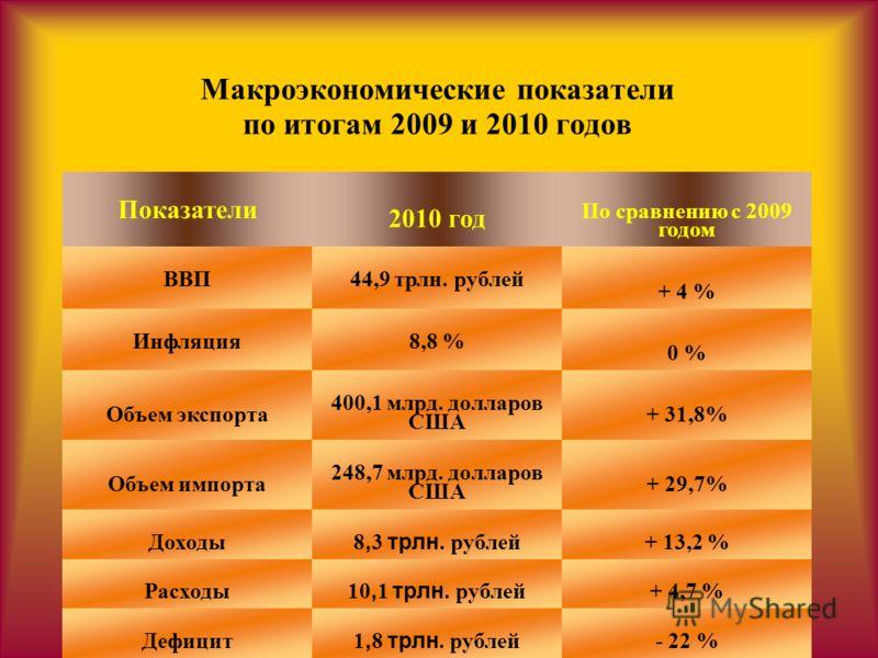 Макроэкономические показатели по итогам 2009 и 2010 годов Показатели 2010 год По сравнению с 2009 годом ВВП44,9 трлн. рублей + 4 % Инфляция8,8 % 0 % Объем экспорта 400,1 млрд. долларов США + 31,8% Объем импорта 248,7 млрд. долларов США + 29,7% Доходы