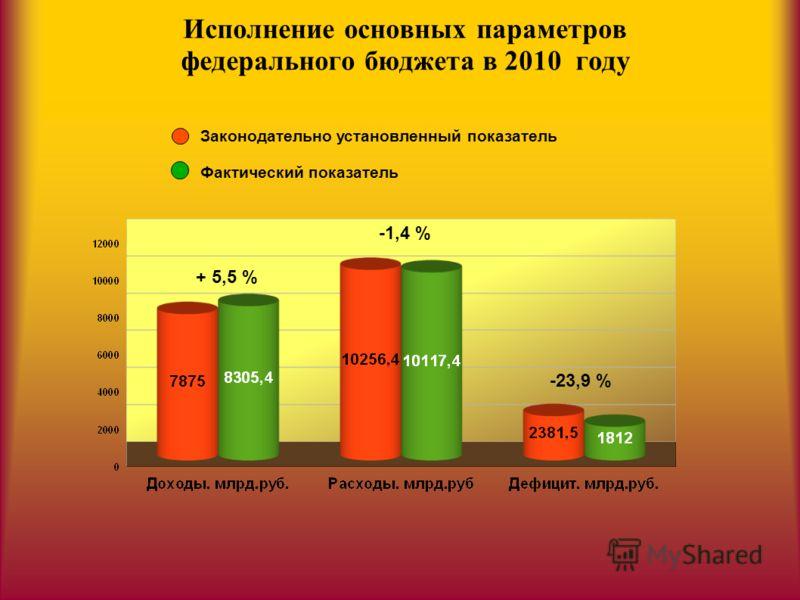 Исполнение основных параметров федерального бюджета в 2010 году Законодательно установленный показатель Фактический показатель + 5,5 % -1,4 % -23,9 %