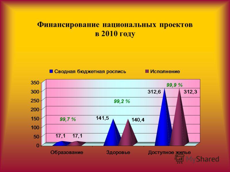 Финансирование национальных проектов в 2010 году 99,7 % 99,2 % 99,9 %