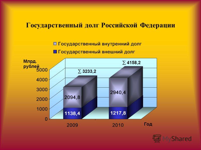 Государственный долг Российской Федерации Млрд. рублей Год 4158,2 3233,2