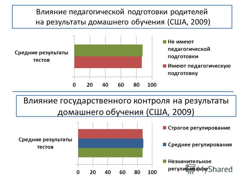Влияние педагогической подготовки родителей на результаты домашнего обучения (США, 2009) Влияние государственного контроля на результаты домашнего обучения (США, 2009)