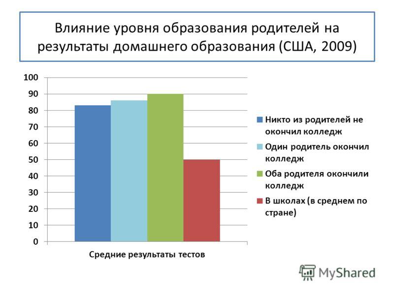 Влияние уровня образования родителей на результаты домашнего образования (США, 2009)