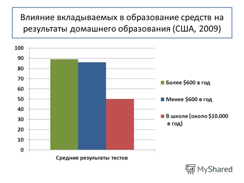 Влияние вкладываемых в образование средств на результаты домашнего образования (США, 2009)