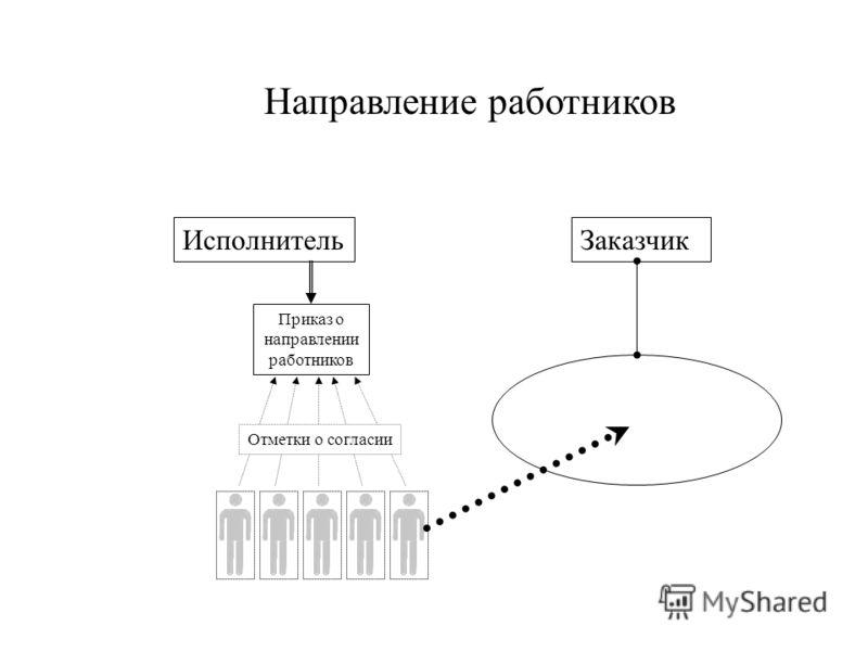 ЗаказчикИсполнитель Направление работников Приказ о направлении работников Отметки о согласии