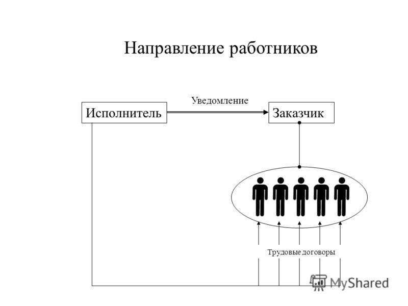 ЗаказчикИсполнитель Направление работников Трудовые договоры Уведомление