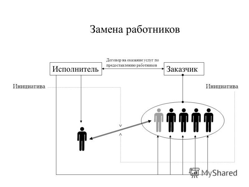 ЗаказчикИсполнитель Договор на оказание услуг по предоставлению работников Замена работников Инициатива