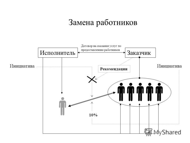 ЗаказчикИсполнитель Договор на оказание услуг по предоставлению работников Замена работников Инициатива 10% Рекомендации