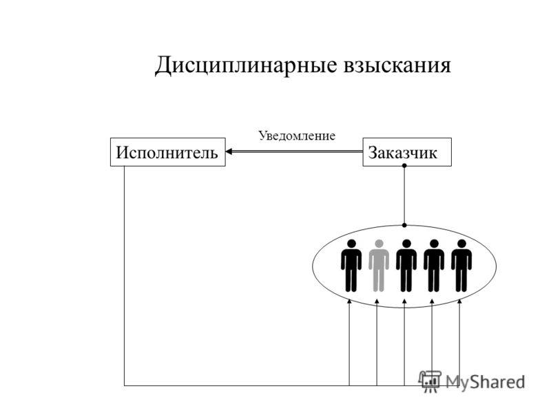 ЗаказчикИсполнитель Дисциплинарные взыскания Уведомление