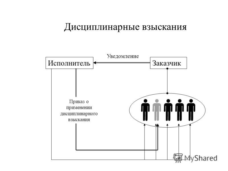 ЗаказчикИсполнитель Дисциплинарные взыскания Уведомление Приказ о применении дисциплинарного взыскания