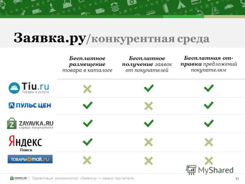 | Презентация возможностей «Заявка.ру сервис покупателя» 13 Заявка.ру /конкурентная среда Бесплатное размещение товара в каталоге Бесплатное получение заявок от покупателей Бесплатная от- правка предложений покупателям Поиск