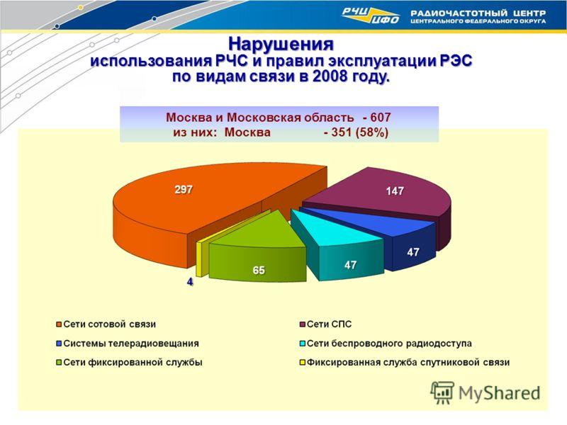 Нарушения использования РЧС и правил эксплуатации РЭС по видам связи в 2008 году. Москва и Московская область - 607 из них: Москва - 351 (58%)