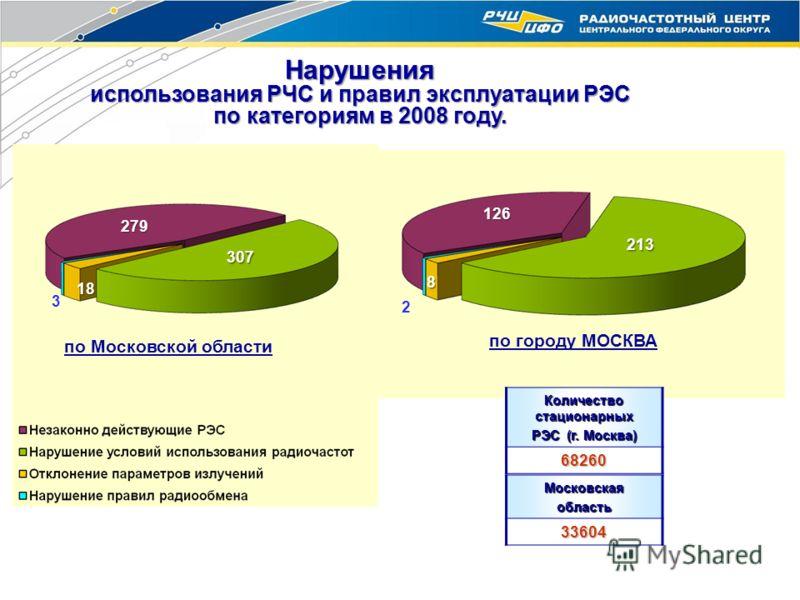 279 307 18 3 126 213 8 2 по Московской области по городу МОСКВА Нарушения использования РЧС и правил эксплуатации РЭС по категориям в 2008 году. 307 Количество стационарных РЭС (г. Москва) 68260 Московскаяобласть33604