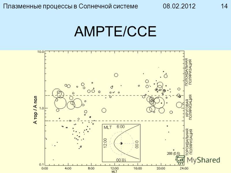 08.02.2012Плазменные процессы в Солнечной системе14 AMPTE/CCE