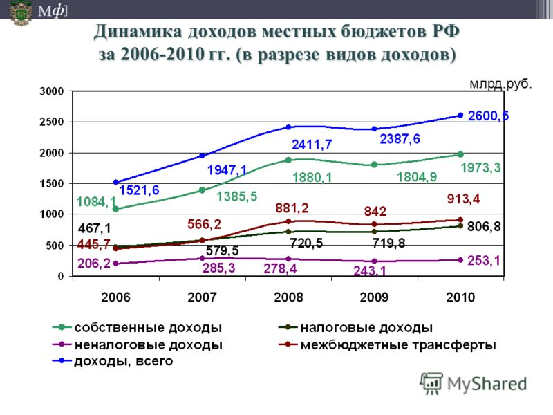М ] ф Динамика доходов местных бюджетов РФ за 2006-2010 гг. (в разрезе видов доходов) млрд.руб.