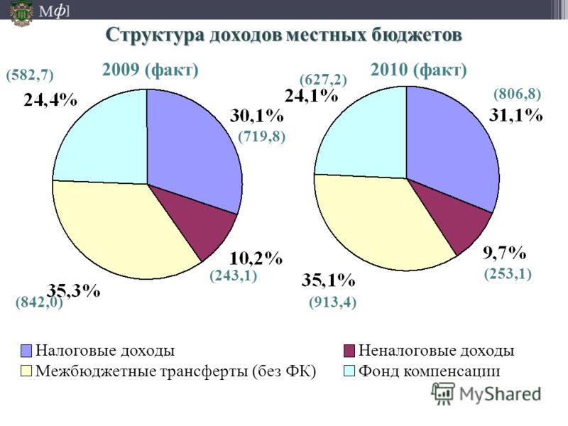 М ] ф Налоговые доходыНеналоговые доходы Межбюджетные трансферты (без ФК)Фонд компенсации (806,8) (253,1) (913,4) (627,2) (719,8) (243,1) (842,0) (582,7) 2010 (факт)2009 (факт) Структура доходов местных бюджетов