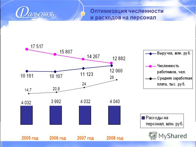 Оптимизация численности и расходов на персонал Оптимизация численности и расходов на персонал 2005 год2006 год2007 год2008 год 4 032 3 9924 0324 040 14,7 20,8 24 26