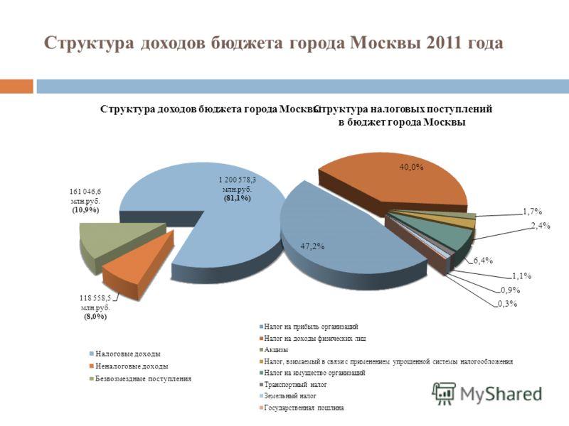 Структура доходов бюджета города Москвы 2011 года