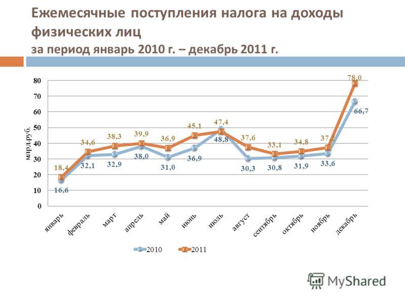 Ежемесячные поступления налога на доходы физических лиц за период январь 2010 г. – декабрь 2011 г.