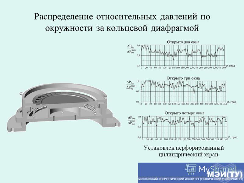 Распределение относительных давлений по окружности за кольцевой диафрагмой Установлен перфорированный цилиндрический экран