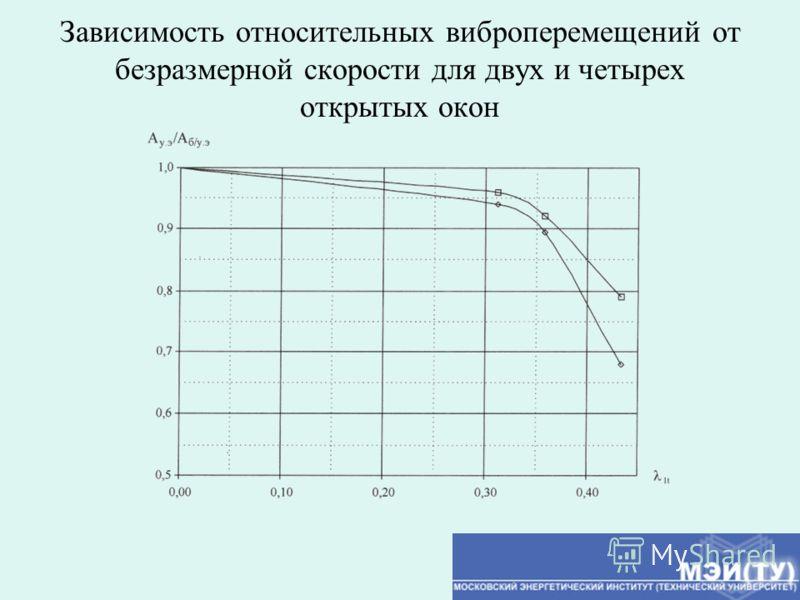 Зависимость относительных виброперемещений от безразмерной скорости для двух и четырех открытых окон