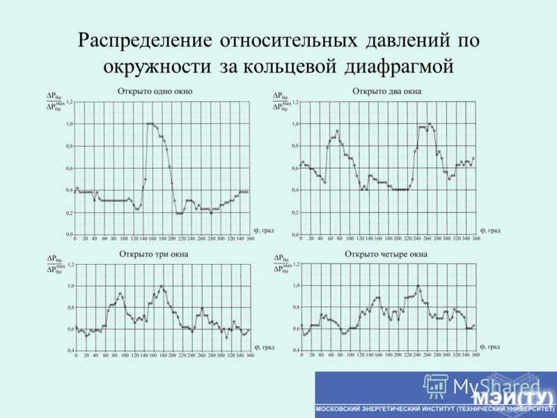 Распределение относительных давлений по окружности за кольцевой диафрагмой