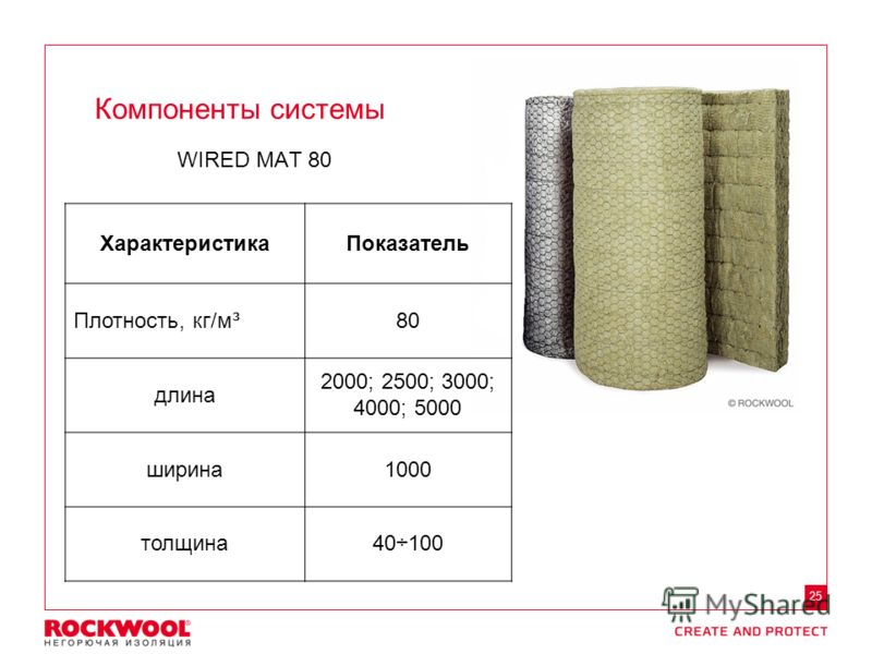 Meeting/Event name – Month date, 2011, Type of event, Country – Arial regular size 8 25 WIRED MAT 80 Компоненты системы ХарактеристикаПоказатель Плотность, кг/м³80 длина 2000; 2500; 3000; 4000; 5000 ширина1000 толщина40÷100
