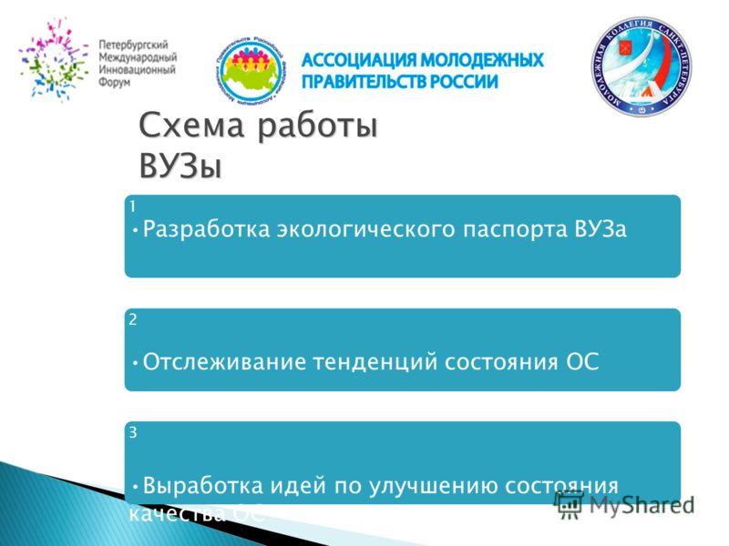 Схема работы ВУЗы 1 Разработка экологического паспорта ВУЗа 2 Отслеживание тенденций состояния ОС 3 Выработка идей по улучшению состояния качества ОС