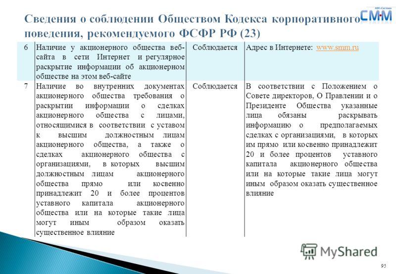 Логотип ДЗК 6Наличие у акционерного общества веб- сайта в сети Интернет и регулярное раскрытие информации об акционерном обществе на этом веб-сайте СоблюдаетсяАдрес в Интернете: www.smm.ruwww.smm.ru 7Наличие во внутренних документах акционерного обще