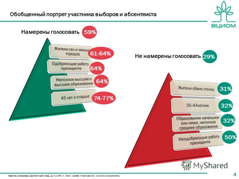 44 Обобщенный портрет участника выборов и абсентеиста 61-64% 64% 74-77% 29% 32% 50% Намерены голосовать Не намерены голосовать 59% 31%