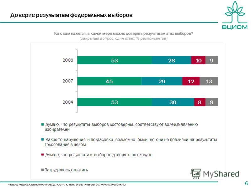66 Доверие результатам федеральных выборов Как вам кажется, в какой мере можно доверять результатам этих выборов? (закрытый вопрос, один ответ, % респондентов)