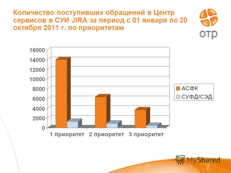 Количество поступивших обращений в Центр сервисов в СУИ JIRA за период с 01 января по 20 октября 2011 г. по приоритетам