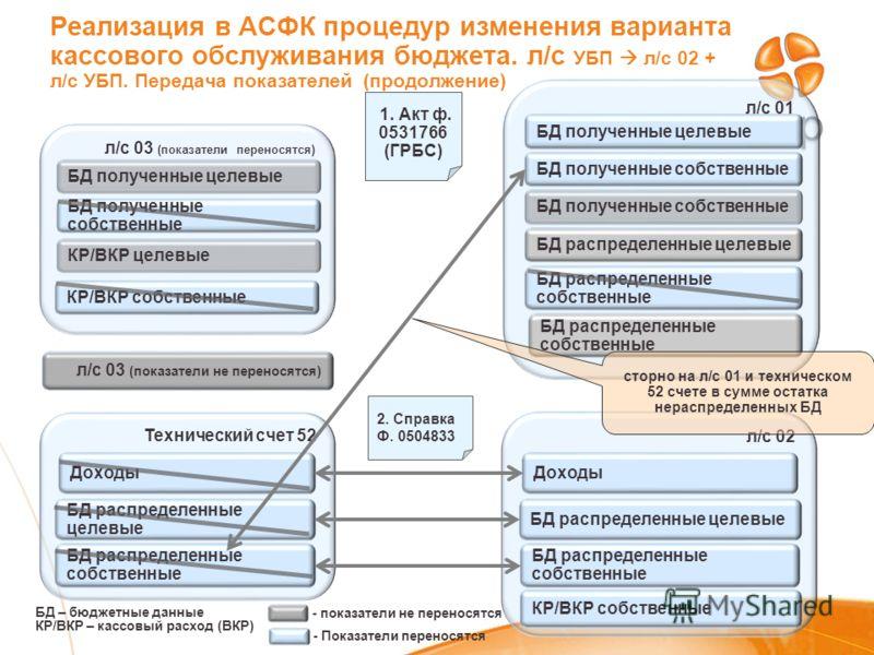 БД – бюджетные данные КР/ВКР – кассовый расход (ВКР) 1. Акт ф. 0531766 (ГРБС) л/с 03 (показатели не переносятся) Реализация в АСФК процедур изменения варианта кассового обслуживания бюджета. л/с УБП л/с 02 + л/с УБП. Передача показателей (продолжение