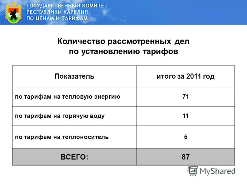 Количество рассмотренных дел по установлению тарифов Показательитого за 2011 год по тарифам на тепловую энергию71 по тарифам на горячую воду11 по тарифам на теплоноситель5 ВСЕГО:87