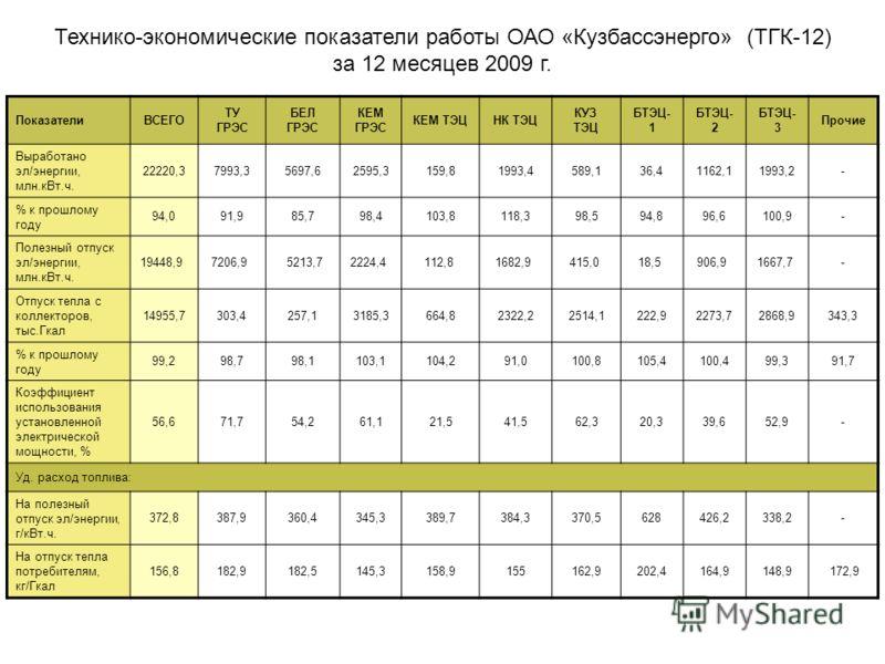 ПоказателиВСЕГО ТУ ГРЭС БЕЛ ГРЭС КЕМ ГРЭС КЕМ ТЭЦНК ТЭЦ КУЗ ТЭЦ БТЭЦ- 1 БТЭЦ- 2 БТЭЦ- 3 Прочие Выработано эл/энергии, млн.кВт.ч. 22220,37993,35697,62595,3159,81993,4589,136,41162,11993,2- % к прошлому году 94,091,985,798,4103,8118,398,594,896,6100,9-