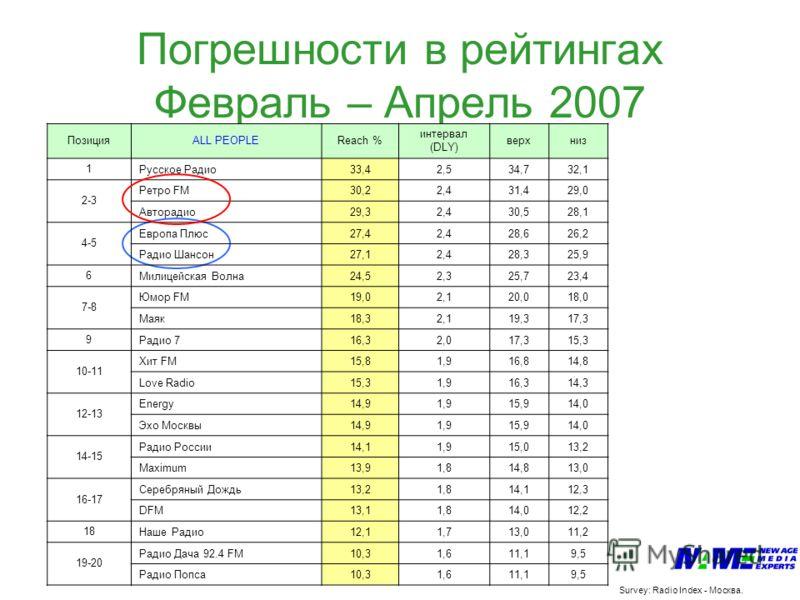 Погрешности в рейтингах Февраль – Апрель 2007 Survey: Radio Index - Москва. ПозицияALL PEOPLEReach % интервал (DLY) верхниз 1Русское Радио33,42,534,732,1 2-3 Ретро FM30,22,431,429,0 Авторадио29,32,430,528,1 4-5 Европа Плюс27,42,428,626,2 Радио Шансон