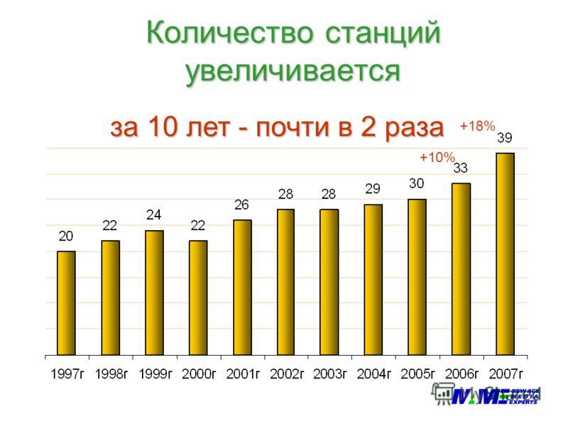 Количество станций увеличивается за 10 лет - почти в 2 раза +10% +18%