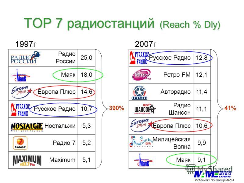 TOP 7 радиостанций (Reach % Dly) 1997г 2007г Радио России 25,0Русское Радио12,8 Маяк18,0Ретро FM12,1 Европа Плюс14,6Авторадио11,4 Русское Радио10,7 Радио Шансон 11,1 Ностальжи5,3Европа Плюс10,6 Радио 75,2 Милицейская Волна 9,9 Maximum5,1Маяк9,1 41%39