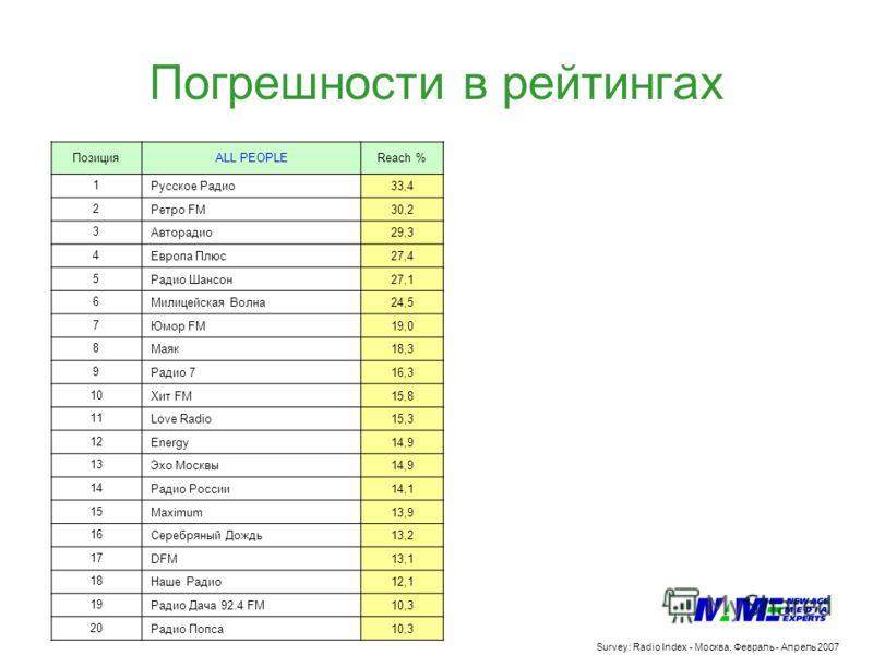 Погрешности в рейтингах Survey: Radio Index - Москва. Февраль - Апрель 2007 ПозицияALL PEOPLEReach % 1Русское Радио33,4 2Ретро FM30,2 3Авторадио29,3 4Европа Плюс27,4 5Радио Шансон27,1 6Милицейская Волна24,5 7Юмор FM19,0 8Маяк18,3 9Радио 716,3 10Хит F