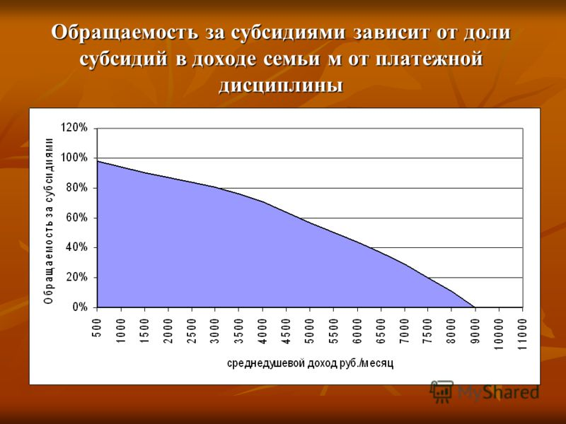 Обращаемость за субсидиями зависит от доли субсидий в доходе семьи м от платежной дисциплины