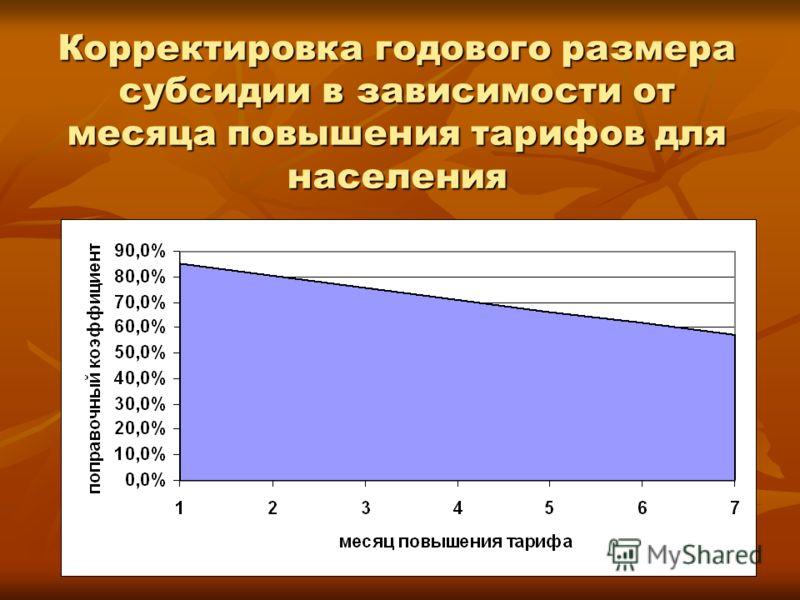 Корректировка годового размера субсидии в зависимости от месяца повышения тарифов для населения