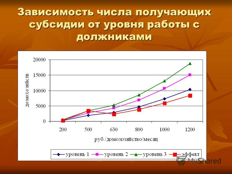 Зависимость числа получающих субсидии от уровня работы с должниками