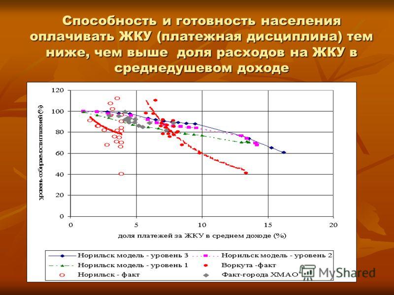 Способность и готовность населения оплачивать ЖКУ (платежная дисциплина) тем ниже, чем выше доля расходов на ЖКУ в среднедушевом доходе