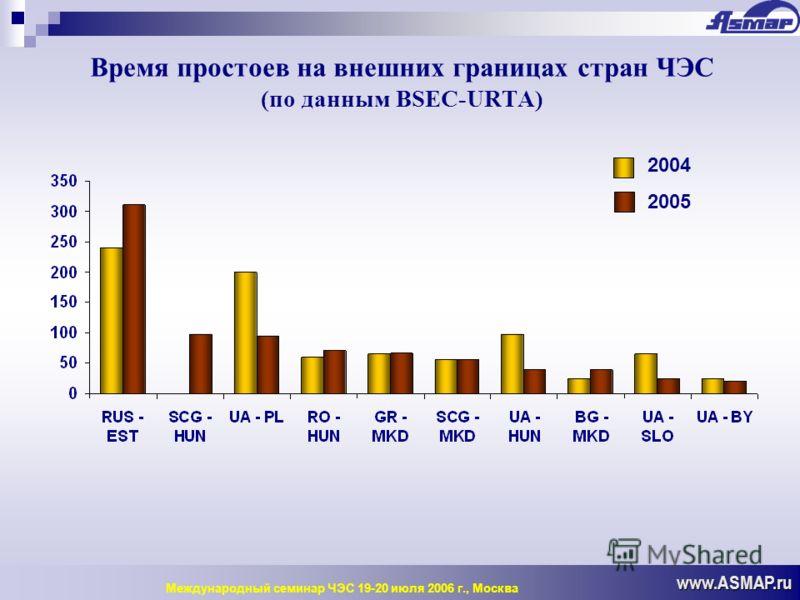 Время простоев на внешних границах стран ЧЭС (по данным BSEC-URTA) www.ASMAP.ru Международный семинар ЧЭС 19-20 июля 2006 г., Москва 2004 2005