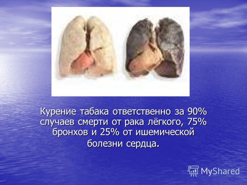 Курение табака ответственно за 90% случаев смерти от рака лёгкого, 75% бронхов и 25% от ишемической болезни сердца.