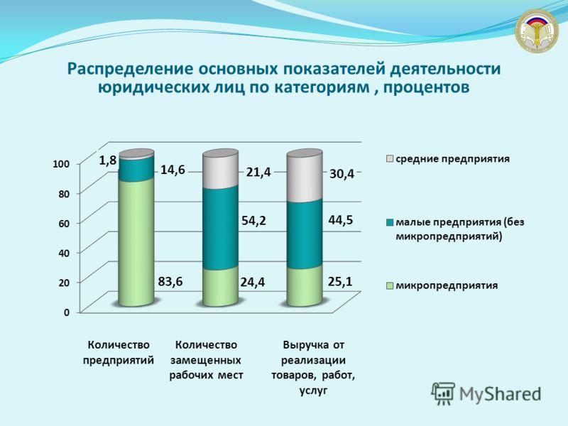 Распределение основных показателей деятельности юридических лиц по категориям, процентов