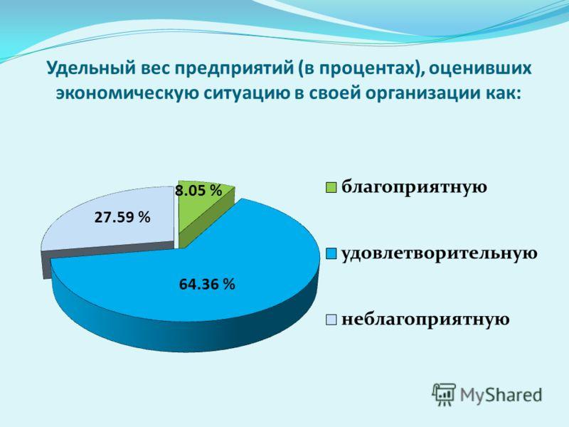 Удельный вес предприятий (в процентах), оценивших экономическую ситуацию в своей организации как: